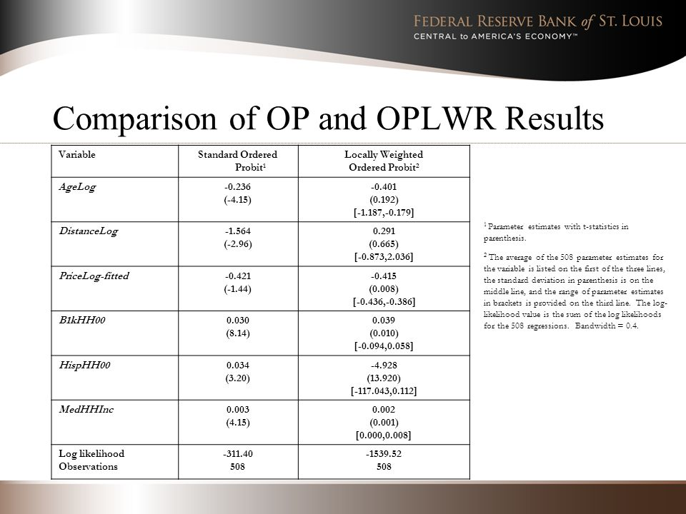 Comparison of OP and OPLWR Results VariableStandard Ordered Probit 1 Locally Weighted Ordered Probit 2 AgeLog-0.236 (-4.15) -0.401 (0.192) [-1.187,-0.179] DistanceLog-1.564 (-2.96) 0.291 (0.665) [-0.873,2.036] PriceLog-fitted-0.421 (-1.44) -0.415 (0.008) [-0.436,-0.386] B1kHH000.030 (8.14) 0.039 (0.010) [-0.094,0.058] HispHH000.034 (3.20) -4.928 (13.920) [-117.043,0.112] MedHHInc0.003 (4.15) 0.002 (0.001) [0.000,0.008] Log likelihood Observations -311.40 508 -1539.52 508 1 Parameter estimates with t-statistics in parenthesis.