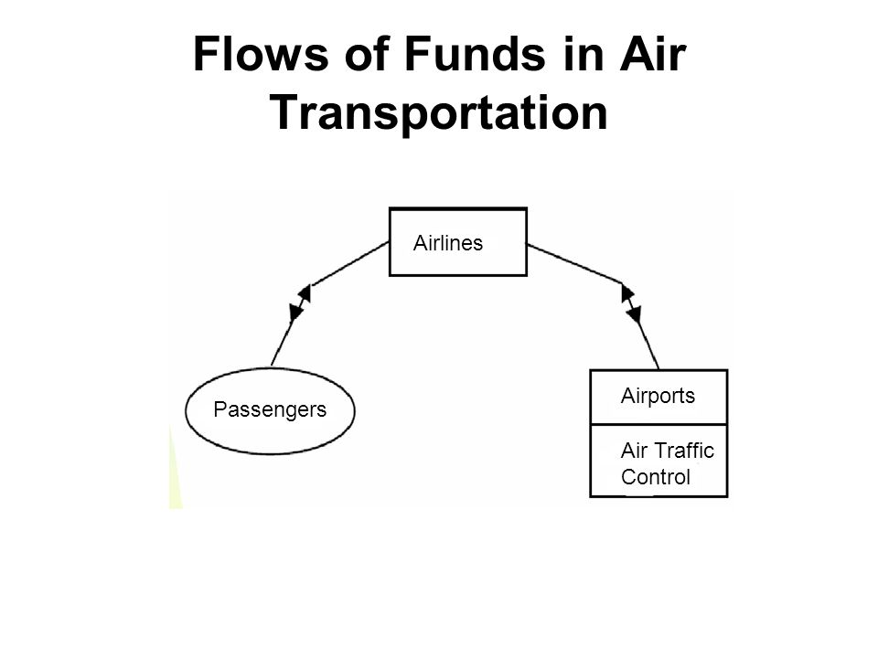 Flows of Funds in Air Transportation Passengers Airlines Airports Air Traffic Control