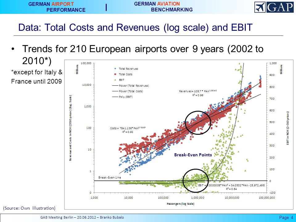 GERMAN AIRPORT PERFORMANCE GERMAN AVIATION BENCHMARKING Data: Total Costs and Revenues (log scale) and EBIT Page 4 Trends for 210 European airports over 9 years (2002 to 2010*) *except for Italy & France until 2009 Break-Even Points GAB Meeting Berlin – – Branko Bubalo (Source: Own illustration)