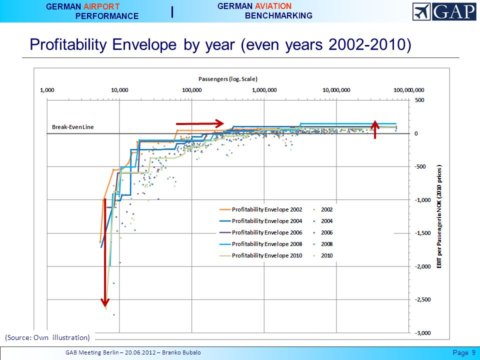 GERMAN AIRPORT PERFORMANCE GERMAN AVIATION BENCHMARKING Profitability Envelope by year (even years ) Page 9GAB Meeting Berlin – – Branko Bubalo (Source: Own illustration)