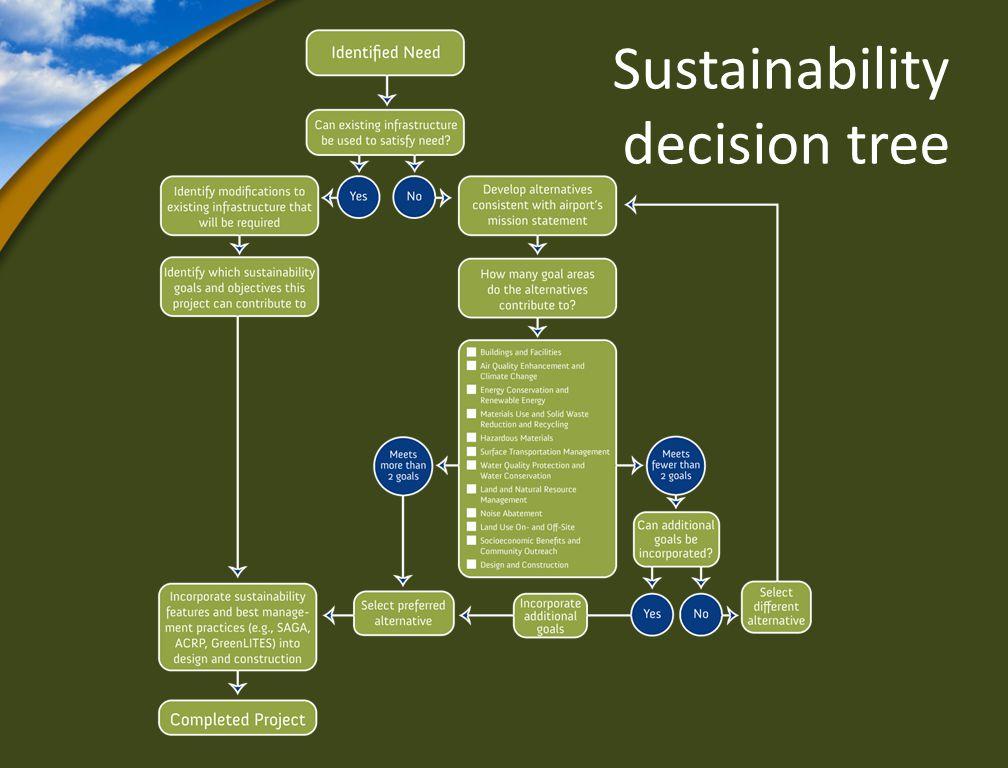 Sustainability decision tree
