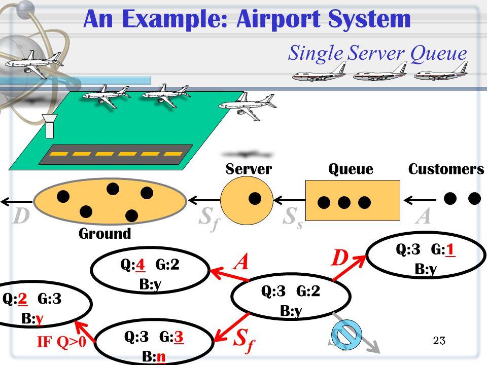 SsSs SfSf D An Example: Airport System Single Server Queue CustomersQueueServer Ground A Q:3 G:2 B:y Q:4 G:2 B:y Q:3 G:3 B:n Q:3 G:1 B:y A SfSf D Q:2 G:3 B:y IF Q>0 SsSs 23