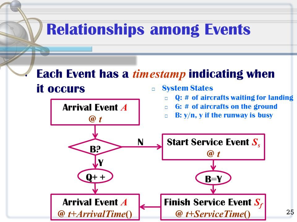 Relationships among Events Each Event has a timestamp indicating when it occurs Arrival Event A @ t B.