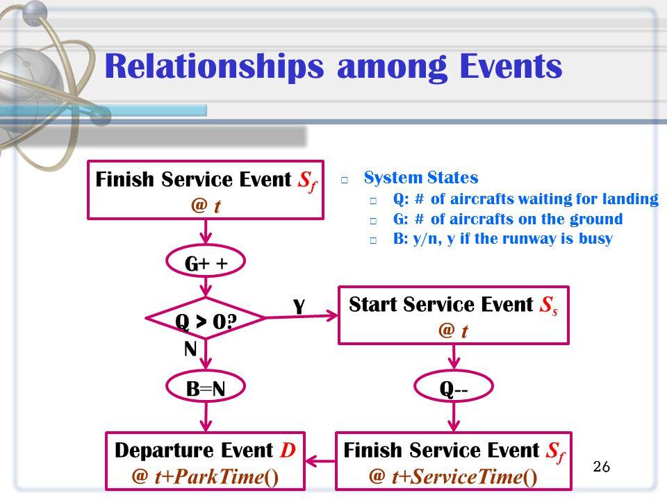 Relationships among Events Departure Event D @ t+ParkTime() Q > 0.