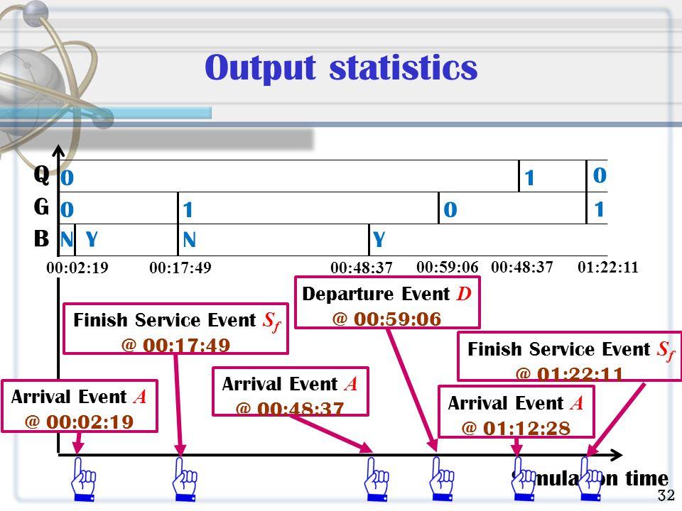Output statistics Simulation time Arrival Event A @ 00:02:19 Finish Service Event S f @ 00:17:49 Finish Service Event S f @ 01:22:11 Arrival Event A @ 00:48:37 Q G B 0 0 NY 00:02:1900:17:49 N 1 00:48:37 Y 00:59:06 0 Departure Event D @ 00:59:06 01:22:11 1 Arrival Event A @ 01:12:28 00:48:37 1 0 32