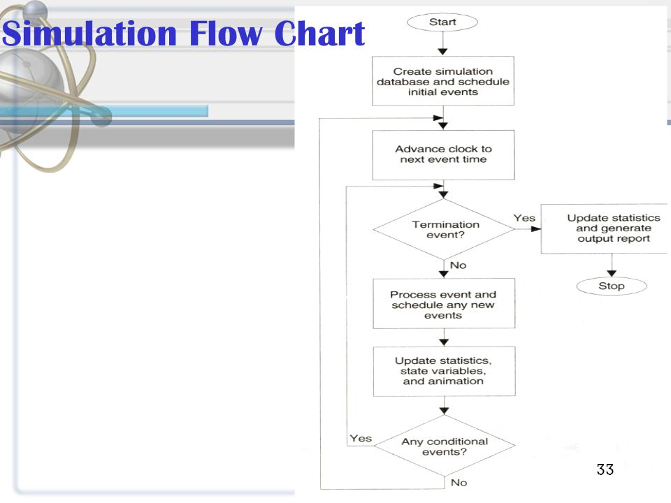 Simulation Flow Chart 33