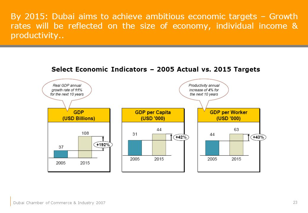 Dubai Chamber of Commerce & Industry 2007 23 By 2015: Dubai aims to achieve ambitious economic targets – Growth rates will be reflected on the size of economy, individual income & productivity..