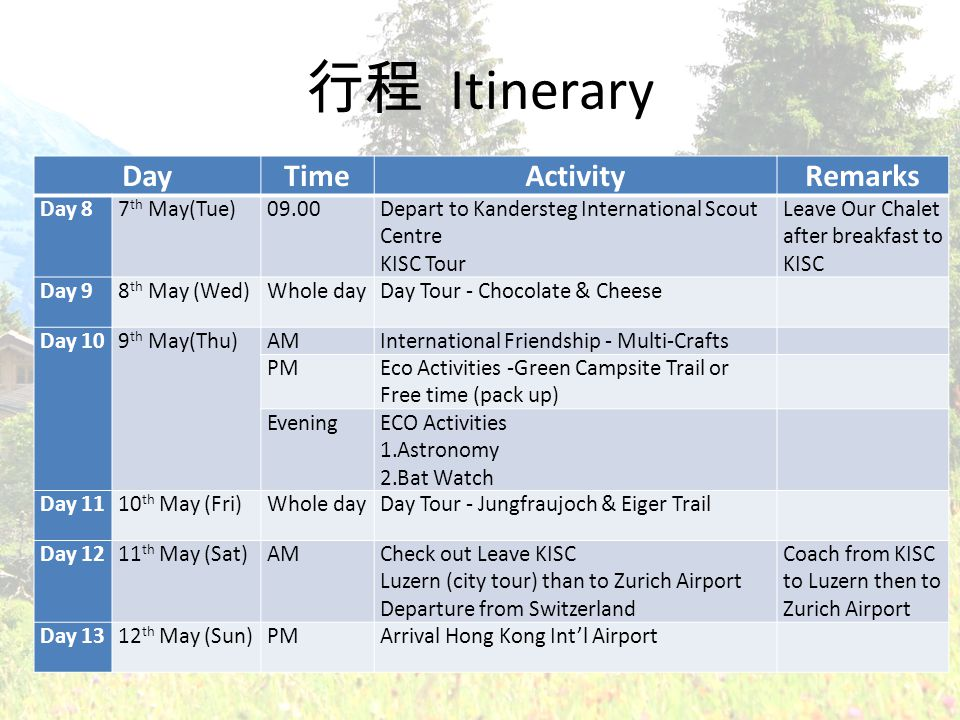 Itinerary DayTimeActivityRemarks Day 87 th May(Tue)09.00Depart to Kandersteg International Scout Centre KISC Tour Leave Our Chalet after breakfast to KISC Day 98 th May (Wed)Whole dayDay Tour - Chocolate & Cheese Day 109 th May(Thu)AMInternational Friendship - Multi-Crafts PMEco Activities -Green Campsite Trail or Free time (pack up) EveningECO Activities 1.Astronomy 2.Bat Watch Day 1110 th May (Fri)Whole dayDay Tour - Jungfraujoch & Eiger Trail Day 1211 th May (Sat)AMCheck out Leave KISC Luzern (city tour) than to Zurich Airport Departure from Switzerland Coach from KISC to Luzern then to Zurich Airport Day 1312 th May (Sun)PMArrival Hong Kong Intl Airport