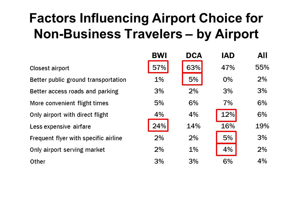 BWIDCAIADAll Closest airport 57%63%47%55% Better public ground transportation 1%5%0%2% Better access roads and parking 3%2%3% More convenient flight times 5%6%7%6% Only airport with direct flight 4% 12%6% Less expensive airfare 24%14%16%19% Frequent flyer with specific airline 2% 5%3% Only airport serving market 2%1%4%2% Other 3% 6%4% Factors Influencing Airport Choice for Non-Business Travelers – by Airport