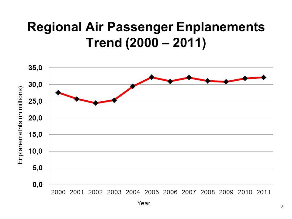 Regional Air Passenger Enplanements Trend (2000 – 2011) 2