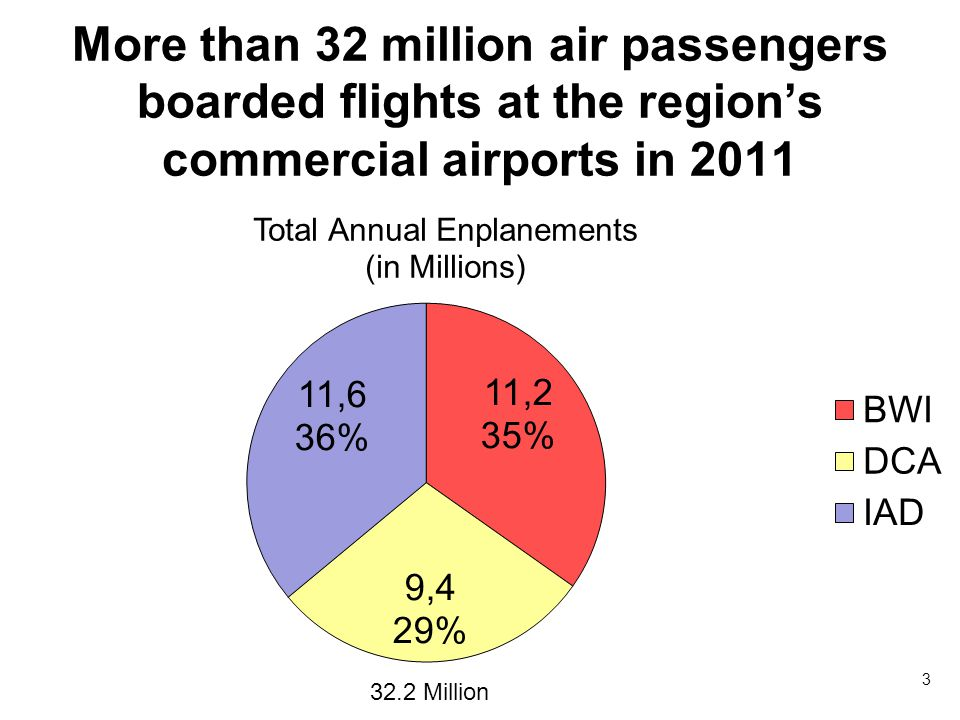 More than 32 million air passengers boarded flights at the regions commercial airports in