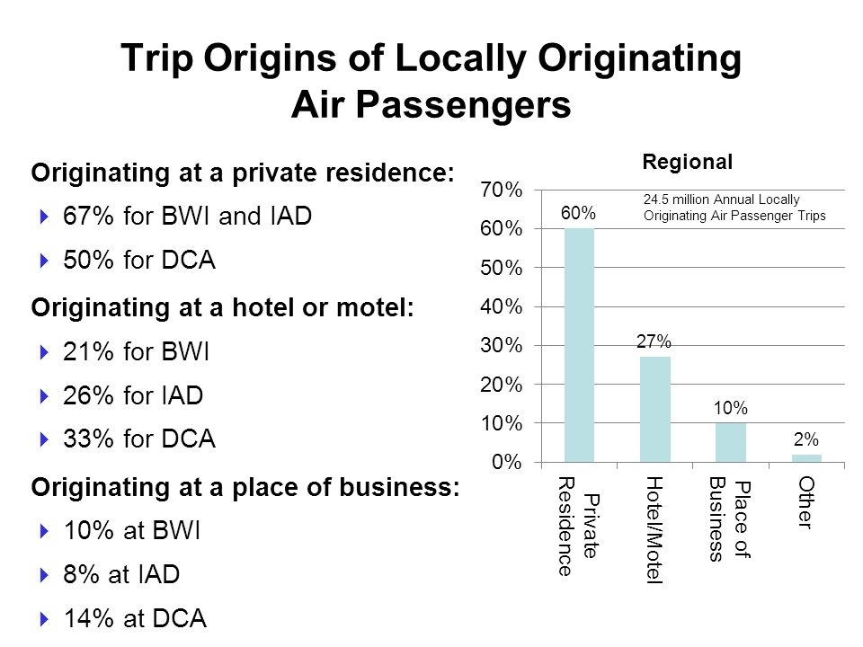 Trip Origins of Locally Originating Air Passengers Originating at a private residence: 67% for BWI and IAD 50% for DCA Originating at a hotel or motel: 21% for BWI 26% for IAD 33% for DCA Originating at a place of business: 10% at BWI 8% at IAD 14% at DCA Regional