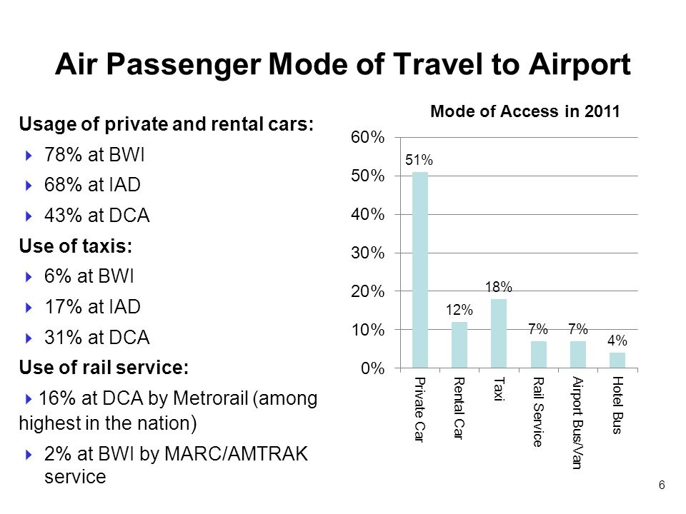 Air Passenger Mode of Travel to Airport Usage of private and rental cars: 78% at BWI 68% at IAD 43% at DCA Use of taxis: 6% at BWI 17% at IAD 31% at DCA Use of rail service: 16% at DCA by Metrorail (among highest in the nation ) 2% at BWI by MARC/AMTRAK service Mode of Access in