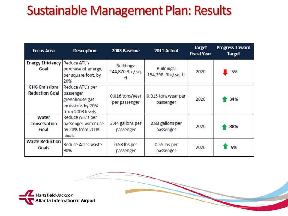 Hartsfield-Jackson Atlanta International Airport City of Atlanta Department of Aviation Sustainable Management Plan: Results