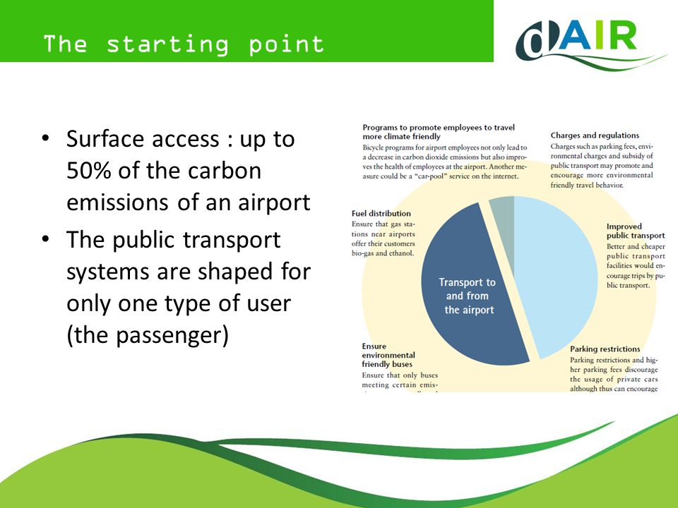 The starting point Surface access : up to 50% of the carbon emissions of an airport The public transport systems are shaped for only one type of user (the passenger)