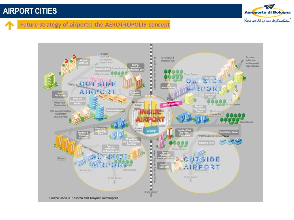 Future strategy of airports: the AEROTROPOLIS concept AIRPORT CITIES
