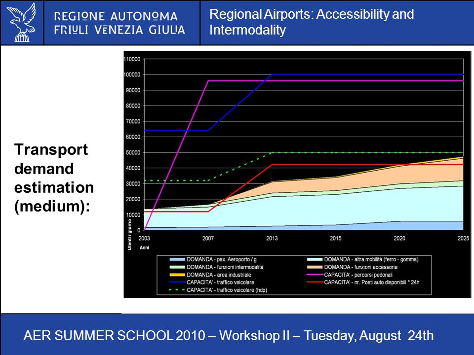 Regional Airports: Accessibility and Intermodality AER SUMMER SCHOOL 2010 – Workshop II – Tuesday, August 24th Transport demand estimation (medium):