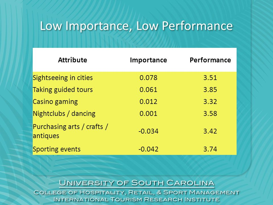 Low Importance, Low Performance AttributeImportancePerformance Sightseeing in cities0.0783.51 Taking guided tours0.0613.85 Casino gaming0.0123.32 Nightclubs / dancing0.0013.58 Purchasing arts / crafts / antiques -0.0343.42 Sporting events-0.0423.74