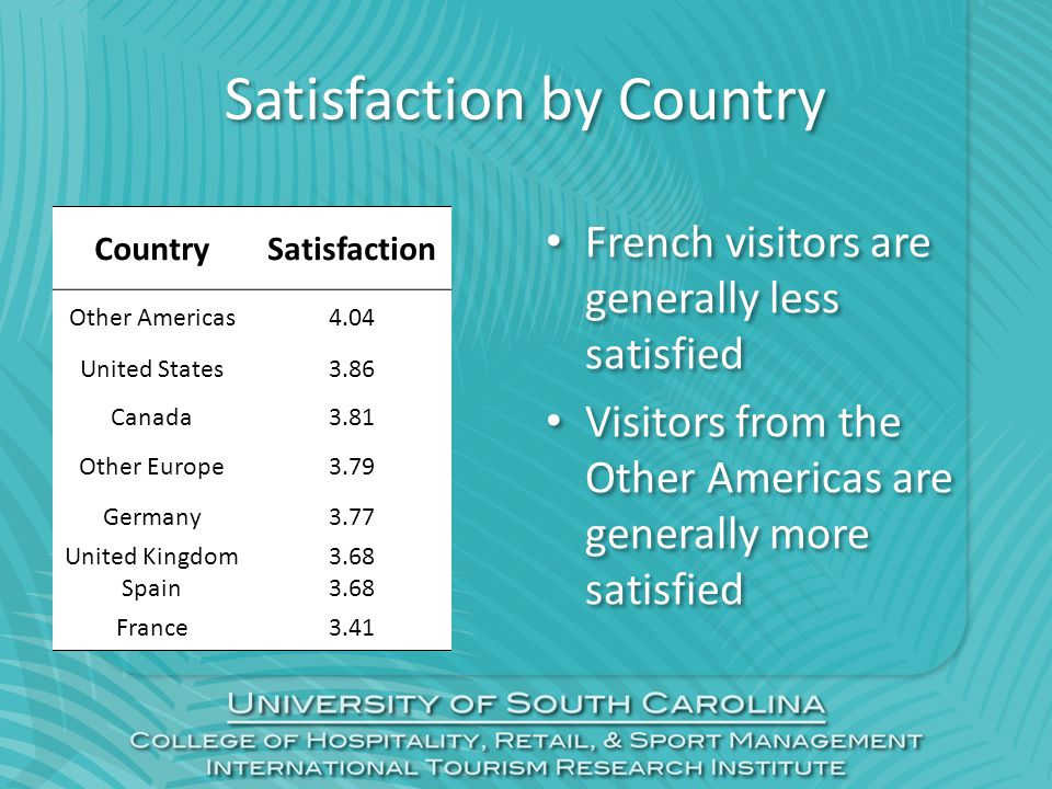 Satisfaction by Country CountrySatisfaction Other Americas4.04 United States3.86 Canada3.81 Other Europe3.79 Germany3.77 United Kingdom3.68 Spain3.68 France3.41 French visitors are generally less satisfied Visitors from the Other Americas are generally more satisfied