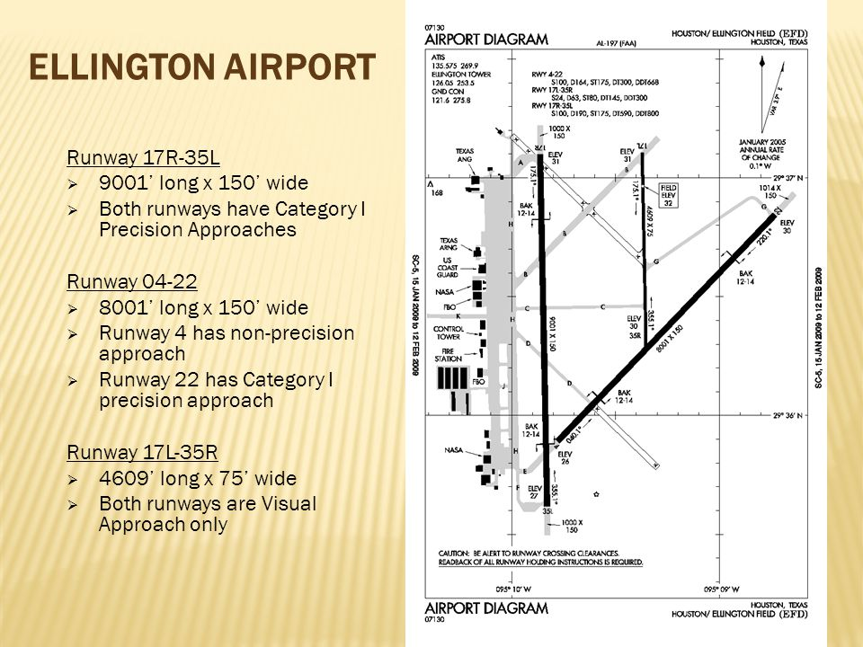 GENERAL AVIATION RELATED DEVELOPMENTS