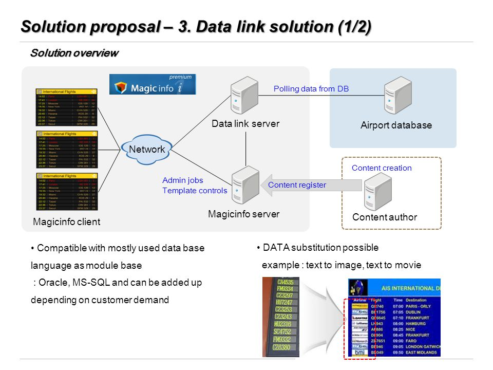 Solution proposal – 3. Data link solution (1/2) Magicinfo server Data link server Airport database Network Solution overview Polling data from DB Admi