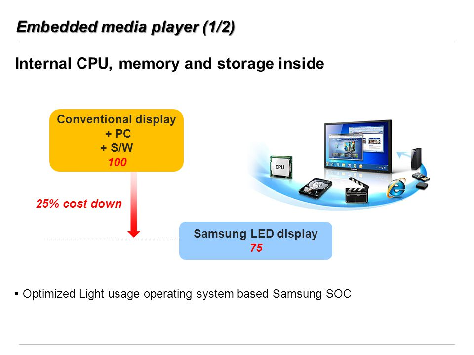 Embedded media player (1/2) Internal CPU, memory and storage inside 25% cost down Conventional display + PC + S/W 100 Samsung LED display 75 Optimized