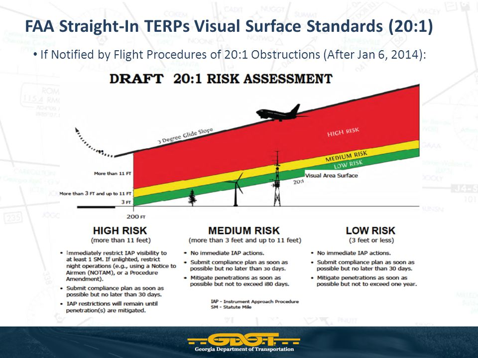 FAA Straight-In TERPs Visual Surface Standards (20:1) If Notified by Flight Procedures of 20:1 Obstructions (After Jan 6, 2014):