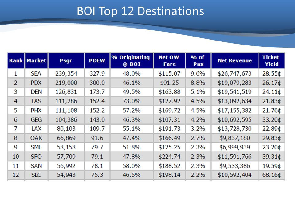 BOI Top 12 Destinations