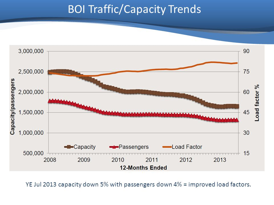 BOI Traffic/Capacity Trends YE Jul 2013 capacity down 5% with passengers down 4% = improved load factors.