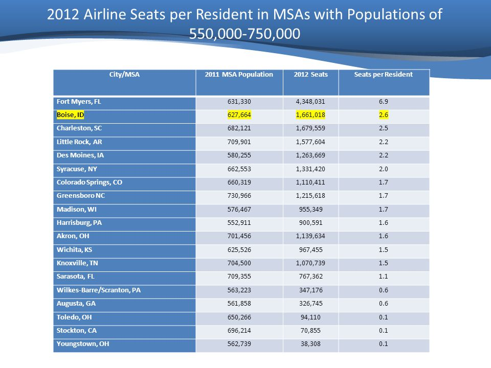 2012 Airline Seats per Resident in MSAs with Populations of 550,000-750,000 City/MSA2011 MSA Population2012 SeatsSeats per Resident Fort Myers, FL631,3304,348,0316.9 Boise, ID627,6641,661,0182.6 Charleston, SC682,1211,679,5592.5 Little Rock, AR709,9011,577,6042.2 Des Moines, IA580,2551,263,6692.2 Syracuse, NY662,5531,331,4202.0 Colorado Springs, CO660,3191,110,4111.7 Greensboro NC730,9661,215,6181.7 Madison, WI576,467955,3491.7 Harrisburg, PA552,911900,5911.6 Akron, OH701,4561,139,6341.6 Wichita, KS625,526967,4551.5 Knoxville, TN704,5001,070,7391.5 Sarasota, FL709,355767,3621.1 Wilkes-Barre/Scranton, PA563,223347,1760.6 Augusta, GA561,858326,7450.6 Toledo, OH650,26694,1100.1 Stockton, CA696,21470,8550.1 Youngstown, OH562,73938,3080.1