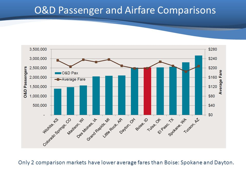 Only 2 comparison markets have lower average fares than Boise: Spokane and Dayton.
