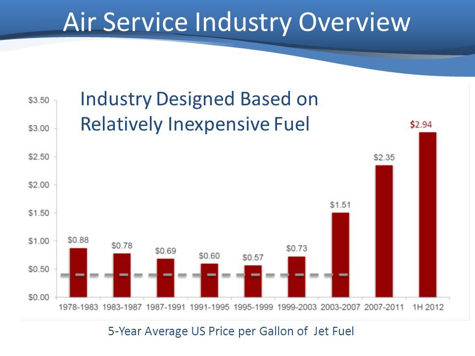 Air Service Industry Overview Industry Designed Based on Relatively Inexpensive Fuel 5-Year Average US Price per Gallon of Jet Fuel
