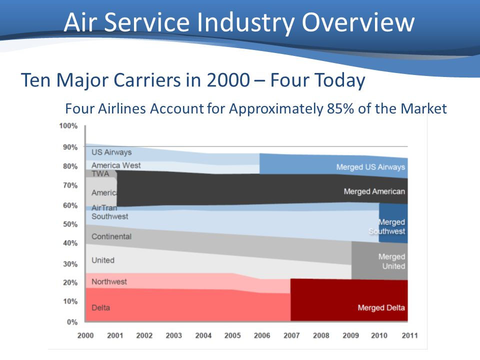 Air Service Industry Overview Four Airlines Account for Approximately 85% of the Market Ten Major Carriers in 2000 – Four Today