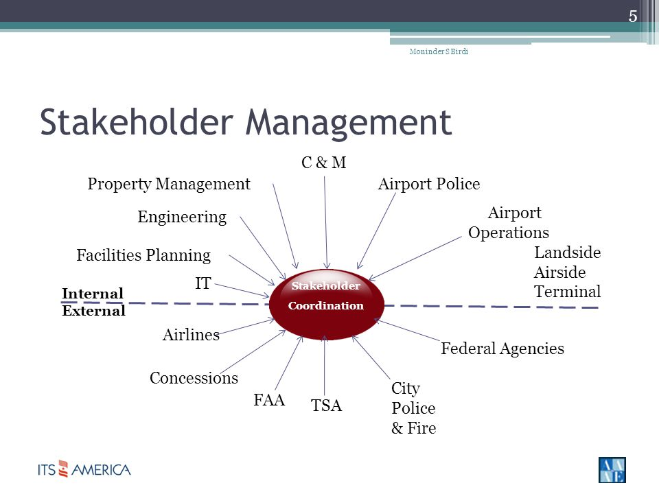 Stakeholder Management Moninder S Birdi 5 Stakeholder Coordination Internal External IT Facilities Planning Engineering Property Management C & M Airport Police Airport Operations Landside Airside Terminal Airlines Concessions FAA TSA City Police & Fire Federal Agencies