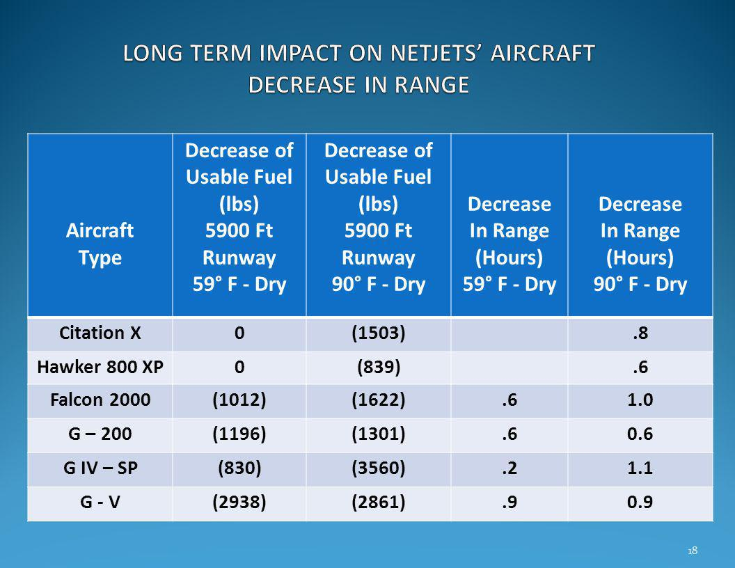 18 Aircraft Type Decrease of Usable Fuel (lbs) 5900 Ft Runway 59° F - Dry Decrease of Usable Fuel (lbs) 5900 Ft Runway 90° F - Dry Decrease In Range (Hours) 59° F - Dry Decrease In Range (Hours) 90° F - Dry Citation X0(1503).8 Hawker 800 XP0(839).6 Falcon 2000(1012)(1622).61.0 G – 200(1196)(1301).60.6 G IV – SP(830)(3560).21.1 G - V(2938)(2861).90.9
