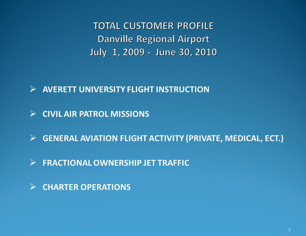 AVERETT UNIVERSITY FLIGHT INSTRUCTION CIVIL AIR PATROL MISSIONS GENERAL AVIATION FLIGHT ACTIVITY (PRIVATE, MEDICAL, ECT.) FRACTIONAL OWNERSHIP JET TRAFFIC CHARTER OPERATIONS 5