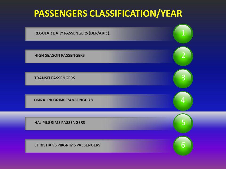 1 REGULAR DAILY PASSENGERS (DEP/ARR.).