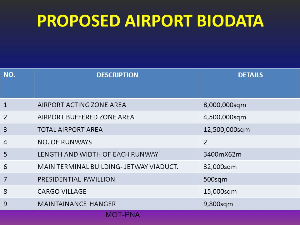 PROPOSED AIRPORT BIODATA DETAILSDESCRIPTIONNO. 8,000,000sqmAIRPORT ACTING ZONE AREA1 4,500,000sqmAIRPORT BUFFERED ZONE AREA2 12,500,000sqmTOTAL AIRPOR