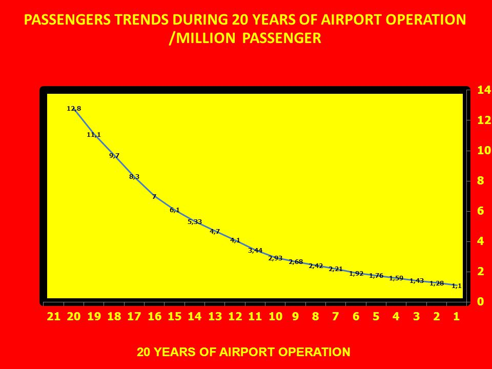 PASSENGERS TRENDS DURING 20 YEARS OF AIRPORT OPERATION /MILLION PASSENGER 20 YEARS OF AIRPORT OPERATION