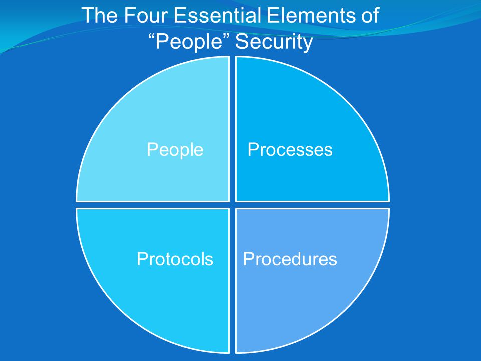PeopleProcesses ProceduresProtocols The Four Essential Elements of People Security