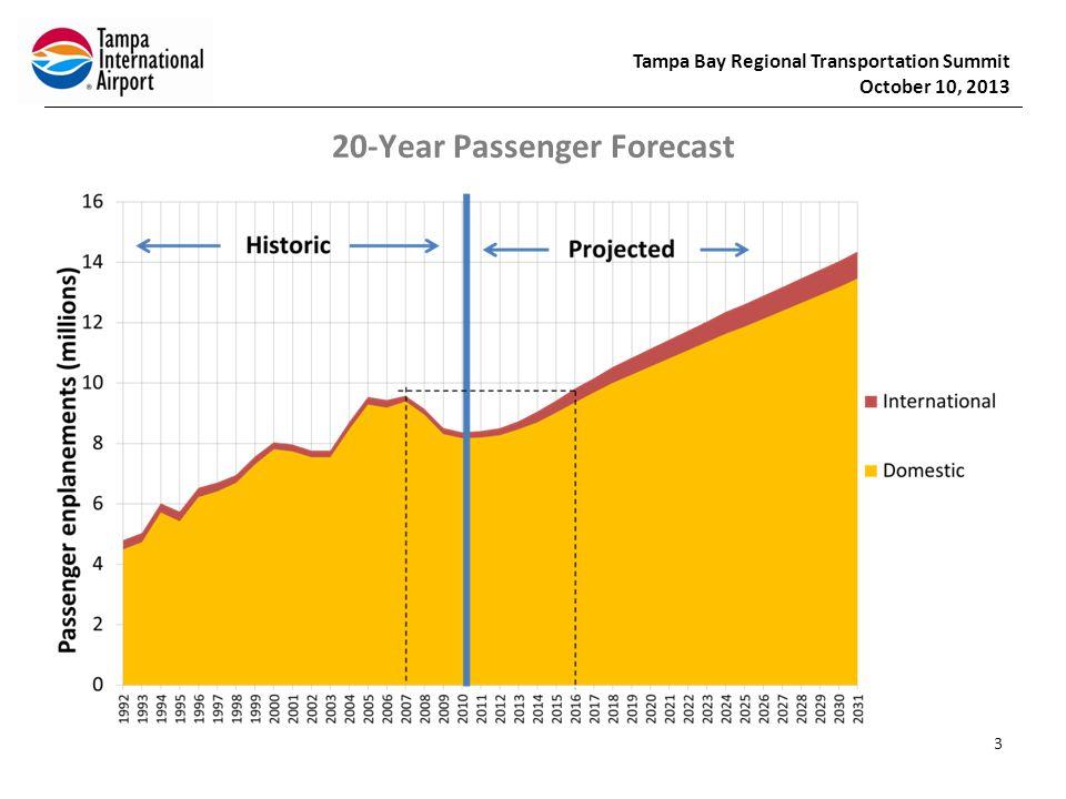 Tampa Bay Regional Transportation Summit October 10, 2013 20-Year Passenger Forecast 3