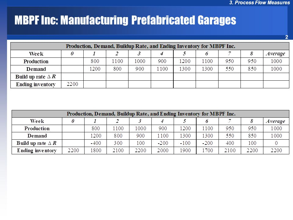 2 3. Process Flow Measures MBPF Inc: Manufacturing Prefabricated Garages