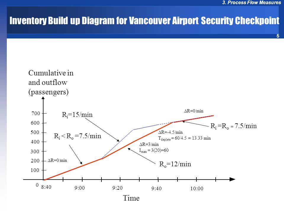 5 3. Process Flow Measures 0 R i =15/min R o =12/min R i =R o = 7.5/min 8:40 9:009:20 9:4010:00 R i < R o =7.5/min R=0/min 700 600 500 300 400 200 100