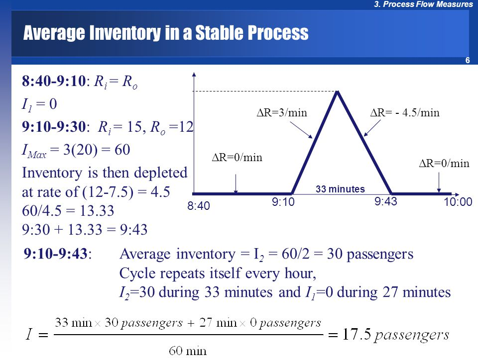 6 3. Process Flow Measures Average Inventory in a Stable Process 8:40-9:10: R i = R o I 1 = 0 9:10-9:30: R i = 15, R o =12 I Max = 3(20) = 60 Inventor