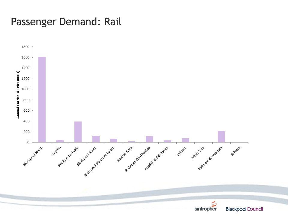 Passenger Demand: Rail