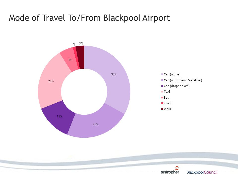 Geographic Distribution of Airport Passengers 92% from outside tram catchment