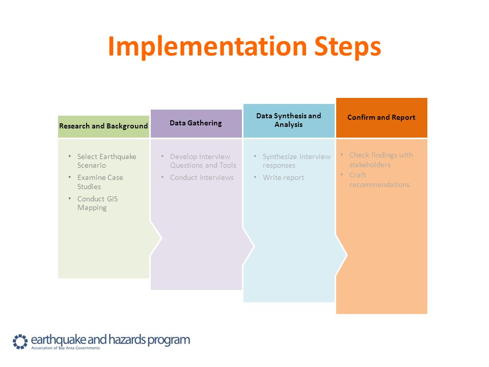 Implementation Steps Check findings with stakeholders Craft recommendations Confirm and Report Synthesize interview responses Write report Data Synthesis and Analysis Develop Interview Questions and Tools Conduct Interviews Data Gathering Select Earthquake Scenario Examine Case Studies Conduct GIS Mapping Research and Background