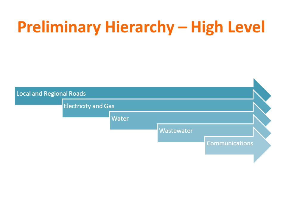 Preliminary Hierarchy – High Level Local and Regional RoadsElectricity and GasWaterWastewaterCommunications