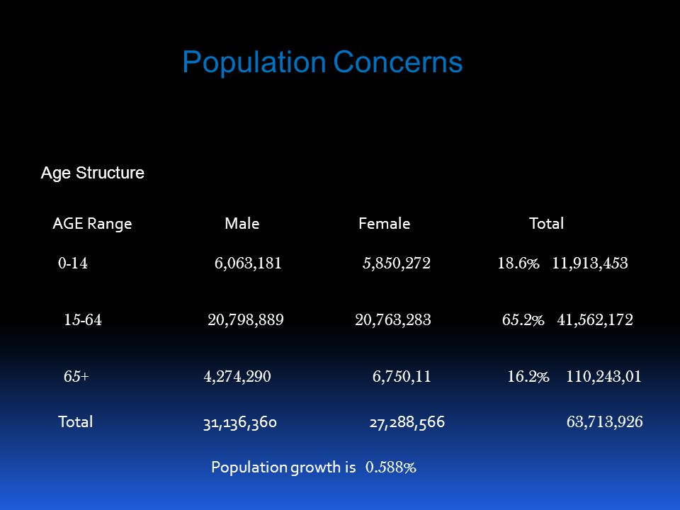 Population Concerns Age Structure AGE Range Male Female Total 0-14 6,063,181 5,850,272 18.6% 11,913,453 15-64 20,798,889 20,763,283 65.2% 41,562,172 65+ 4,274,290 6,750,11 16.2% 110,243,01 Total 31,136,360 27,288,566 63,713,926 Population growth is 0.588%
