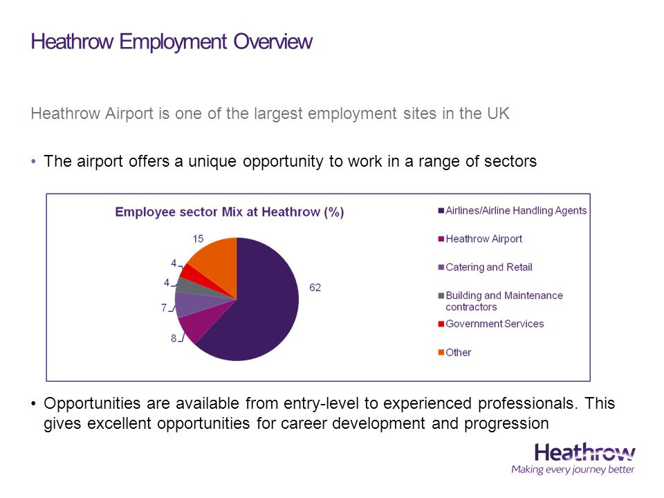 Heathrow Employment Overview Heathrow Airport is one of the largest employment sites in the UK The airport offers a unique opportunity to work in a range of sectors Opportunities are available from entry-level to experienced professionals.
